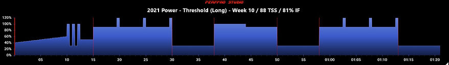 2021 Power - Threshold (Long) - Week 10.
