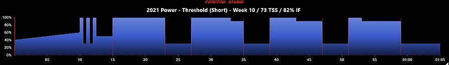 2021 Power - Threshold (Short) - Week 10