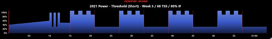 2021 Power - Threshold (Short) - Week 5.