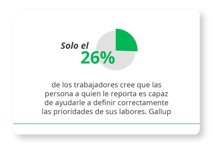 Solo el 26% de los trabajadores cree que las persona a quien le reporta es capaz de ayudarle a definir correctamente las prioridades de sus labores. Gallup