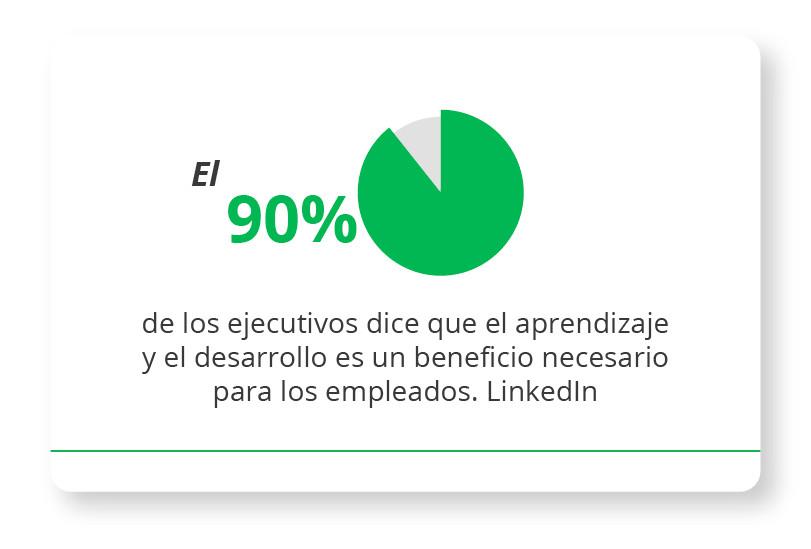 El 90% de los ejecutivos dice que el aprendizaje y el desarrollo es un beneficio necesario para los empleados. LinkedIn