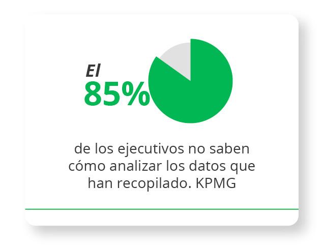 El 85% de los ejecutivos no saben cómo analizar los datos que han recopilado. KPMG