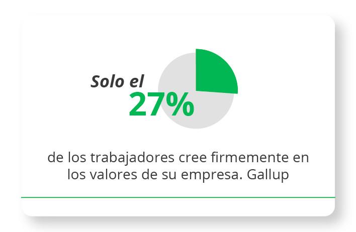 Solo el 27% de los trabajadores cree firmemente en los valores de su empresa. Gallup