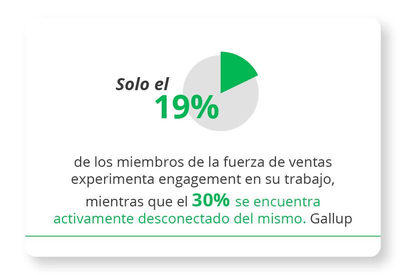 Sólo el 19% de los miembros de la fuerza de ventas experimenta engagement en su trabajo, mientras que el 30% se encuentra activamente desconectado del mismo. Gallup