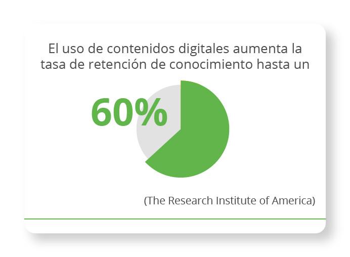 El uso de contenidos digitales aumenta la tasa de retención de conocimiento hasta un 60%.