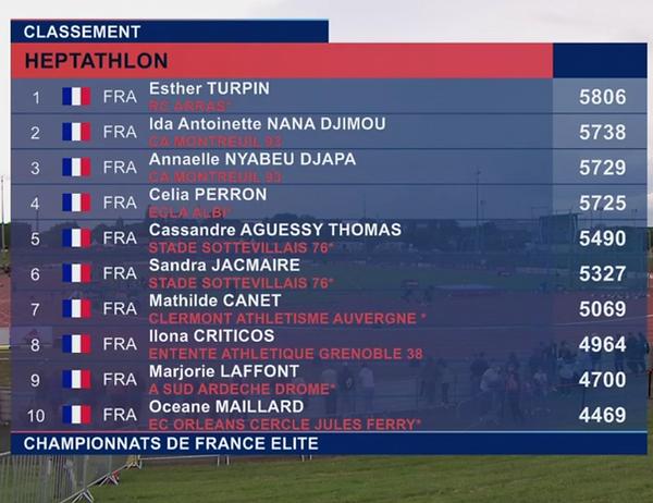 ESther est champion de FRanceà Angers.pn