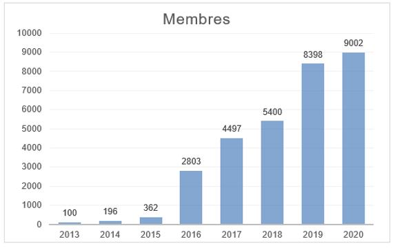 2021 Membre graphique 01.png