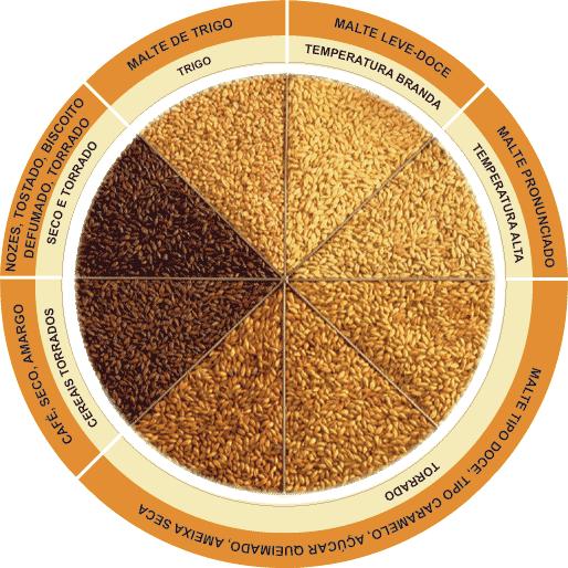 Gráfico de colocaração, aroma e sabor dos maltes