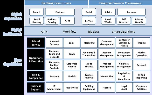 Banking financial services capability blueprint digital platform banking financial services capability blueprint malvernweather Choice Image
