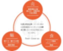 コンセプト,6次産業, VMD, VMDとは, コンサルティング, ビジュアルマーチャンダイジング, フレームワーク, フードコーディネーター, メニュー開発, 中小企業, 六次産業, 売り場, 売場づくり, 売場改善, 展示会, 店舗改装