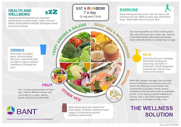 BANT-Wellness-Diet.jpg