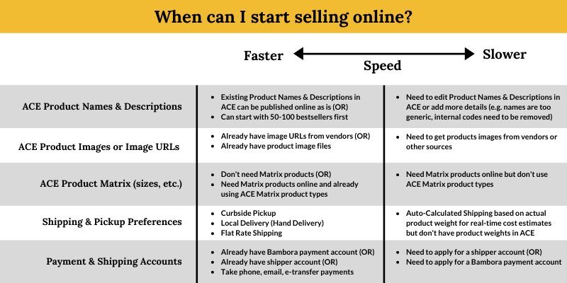 Speed to Start Selling Online.png