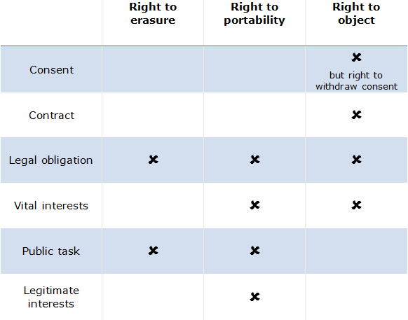 GDPR Lawful Basis Table