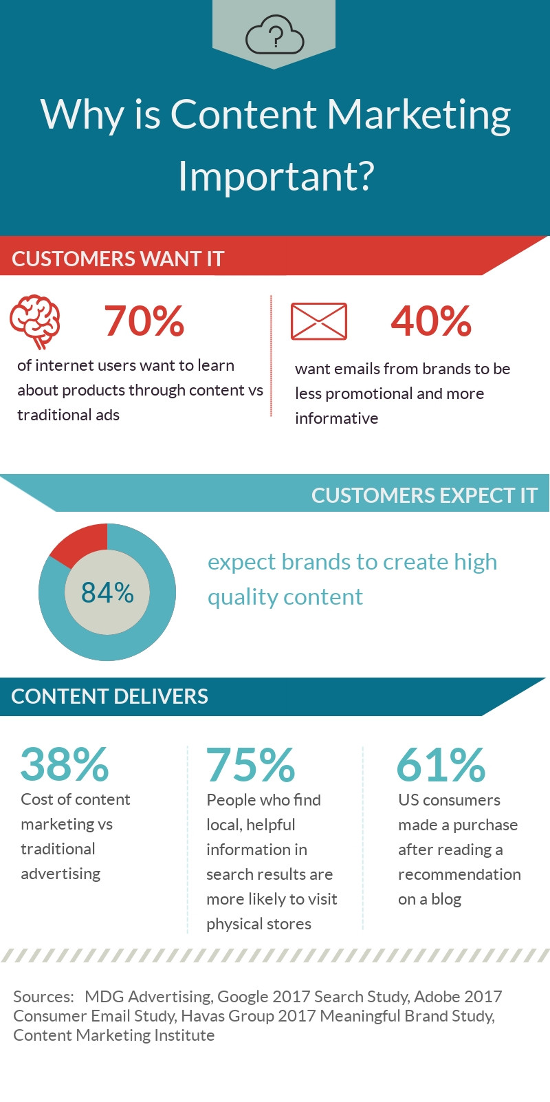 retail content marketing inforgraphic