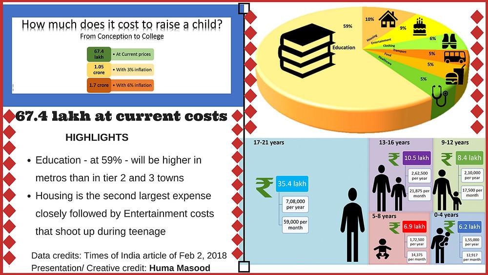 Cost to raise a child 2018 #moneysavvy #humawrites #silkenscribblings