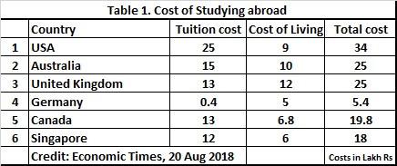 Cost of Studying Abroad 2018 #moneysavvy #humawrites #silkenscribblings