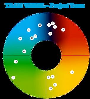 team development colour profiling