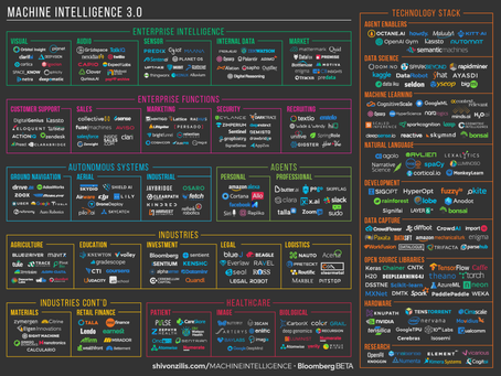 "Luminoso featured in O'Reilly's ""Current State of Machine Intelligence 3.0"""
