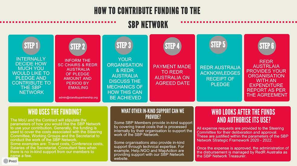 How to Contribute to the SBP Network.png
