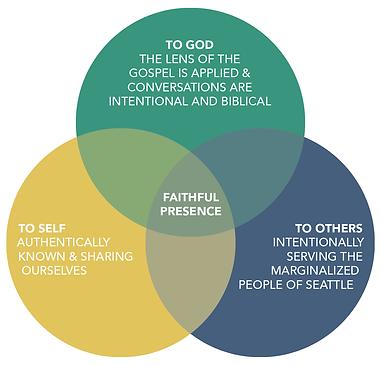 small_groups_faithful_presence.png