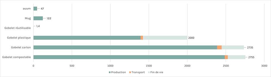 Comparaison des emissions de gaz à effet de serre auum-s