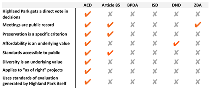 Copy of ACD Comparison Chart_ORANGE new.