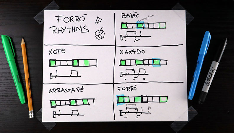forró beats and rhythms - musicality online class