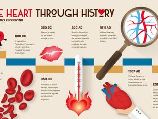 Srce skozi zgodovino