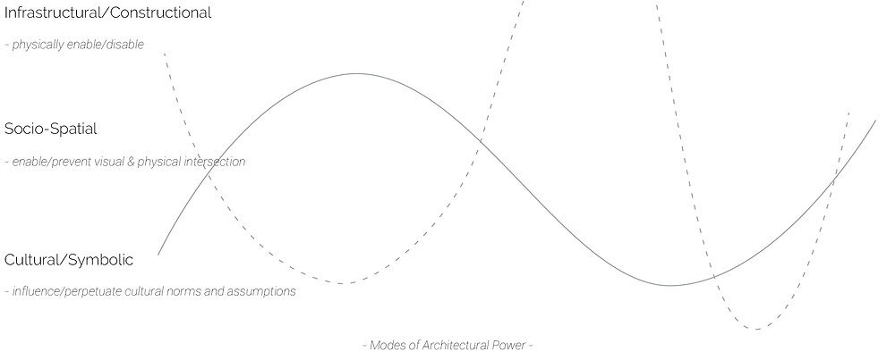 Diagram details three agencies of power in architecture: infrastructural, socio-spatial and cultural