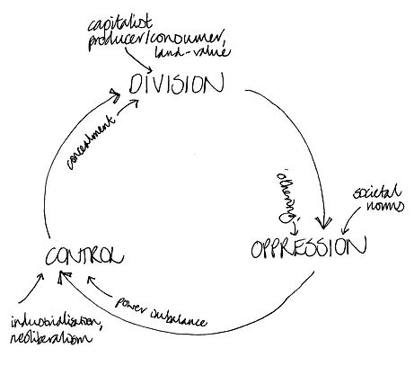 Separation is a cyclical process, leading to further oppression, division, control, concealment, othering, power imbalance