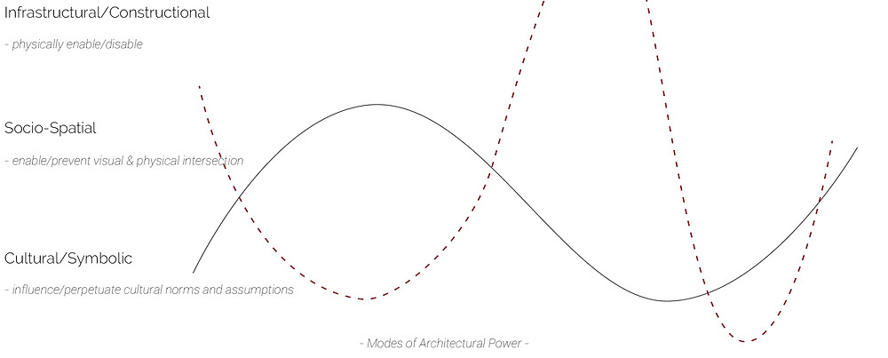 Text outlining the different modes of architectural power from infrastructural to socio-spatial to cultural and symbolic. Two lines oscillate and intersect to show the connections between these agencies.