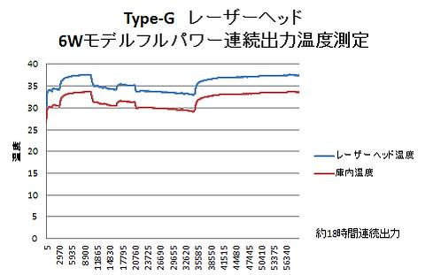 Podea Type-G 温度測定