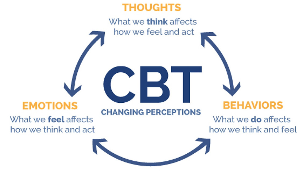 CBT Behavior Thoughts Emotions