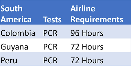 South America Travel Testing.png