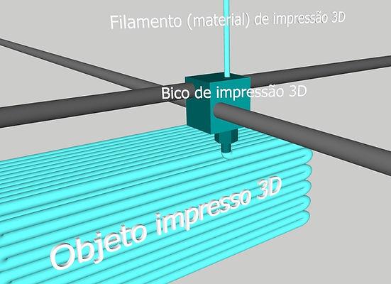 Ilustração de como funciona impressão 3D