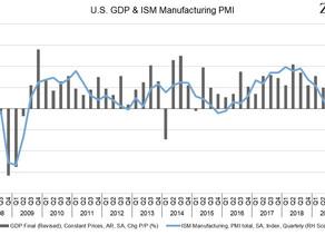 Inköpschefsindex för den amerikanska tillverkningsindustrin på lägsta nivån sedan 2009 @ZareeMarkets