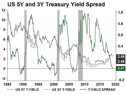 11. US 5Y and 3Y Treasury Yield Spread.p