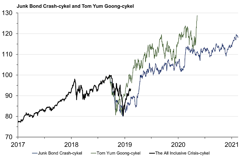 33. Junk Bond & Tom Yum implemented on t