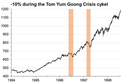 30. -10% correction Tom Yum Goong.png