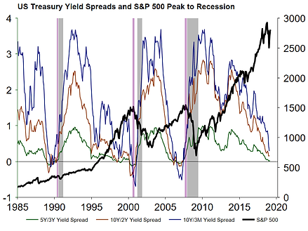14. US Treasury Yield Spreads and S&P 50