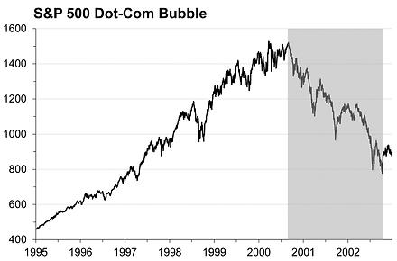 5. Crisis chart Dot-Com.png