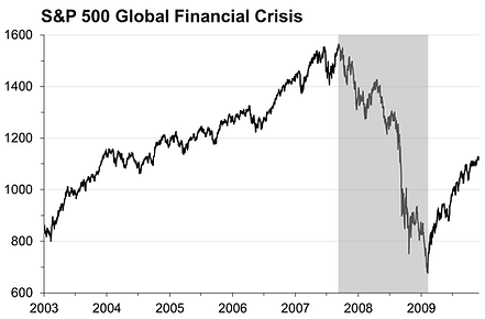 6. Crisis chart GFC.png