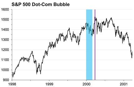 23. Dot-Com Bubble.png