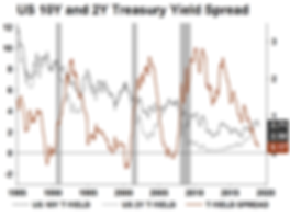 12. US 10Y and 2Y Treasury Yield Spread.