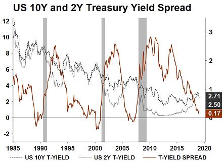 12. US 10Y and 2Y Treasury Yield Spread.