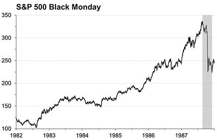 2. Crisis chart Black Monday.png