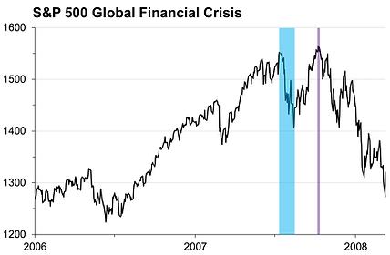 24. Global Finacial Crisis.png