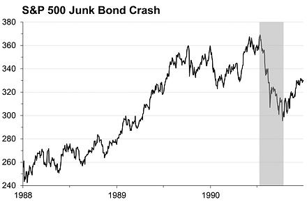 3. Crisis chart Junk Bond.png