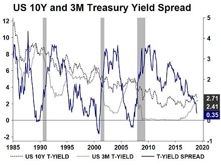 13. US 10Y and 3M Treasury Yield Spread.