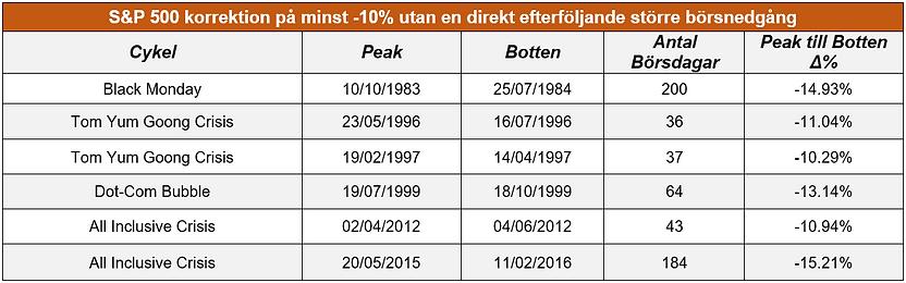27._S&P_500_korrektion_på_minst_-10%_uta